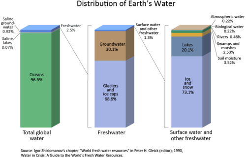 water graph